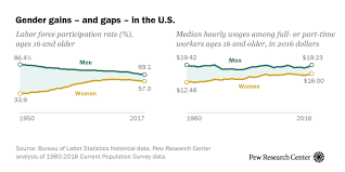 A look at gender gains and gaps in the U.S. | Pew Research Center