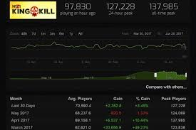 Steam Player Charts 20 Systematic Csgo Steam Charts