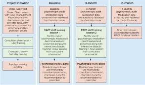 Reduse Reducing Antipsychotic And Benzodiazepine