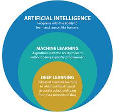 Artificial Intelligent Solutions Codigion Shillong