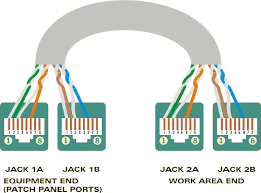 how to split a cat5 or cat6 cable between two ethernet pcs brown at both ends of the cable please note a phone will not work in these jacks anymore because center pins 4 and 5 are no longer connected
