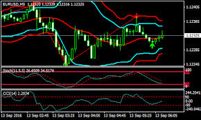 Bollinger Bands 5 Minute Chart Zigzag And Bollinger Band Forex Scalping Strategy Forex