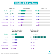 Chart Of The Week What Are The Most Addictive Dating Apps