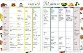 Acidic Alkaline Chart Poster Acid Alkaline Food Ph Chart