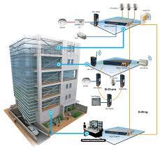 Smart Buildings M2m Cybernetics Private Limited