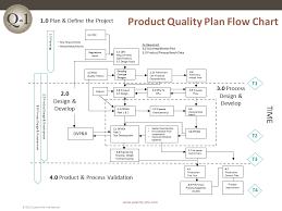 Quality Control Plan Flow Chart Www Bedowntowndaytona Com