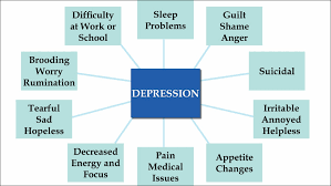 Depression Chart April 27 2016 Mental Health A Priority In Our Faith Walk