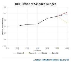Doe Office Of Science Org Chart Fy20 Appropriations Bills Doe Office Of Science American
