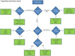 Hypothesis Test Flow Chart Frequency Data Measurement Scale