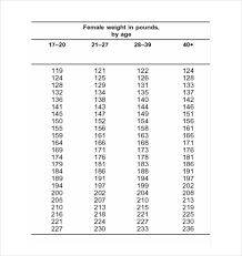 Army Body Fat Circumference Chart 9 Body Fat Chart Templates Doc Pdf Excel Free