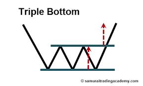 The 7 Best Price Action Patterns Ranked By Reliability