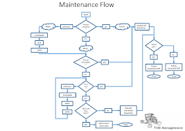 Biopharmaceutical Manufacturing Process Flow Chart Maintenance 40 The Next Revolution In Biopharma Manufacturing
