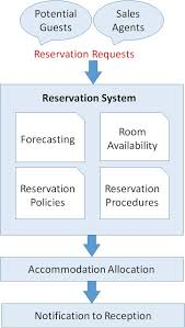 Hotel Reservation Flow Chart Front Office Management Reservation Tutorialspoint