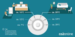 Optimale Temperatur Wohnzimmer Steensrunningclub