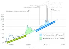 Bitcoin Increase Chart 2017 Charts How An Etf Approval Could Impact Bitcoins Price