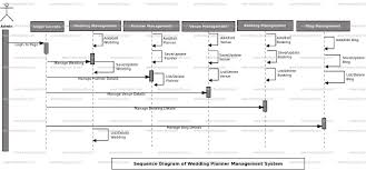 Wedding Diagram Wedding Planner Management System Sequence Uml Diagram Freeprojectz