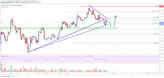 Bitcoin Cash Analysis Bch Could Bounce Back If 320 Holds