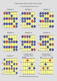 Country Guitar Scales Chart Blues Guitar Scales F Mixolydian Mode Guitar Scales