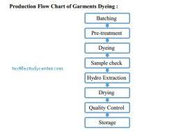 Dyeing Process Flow Chart Garments Dyeing Garments Dyeing Process Textile Study Center