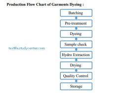 Garments Dyeing Garments Dyeing Process Textile Study Center