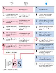 25 Thorough Ingress Protection Ratings Chart