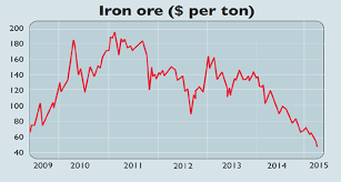 Iron Ore Price Chart Today Chart Of The Week Iron Ore Plummets To A Decade Low