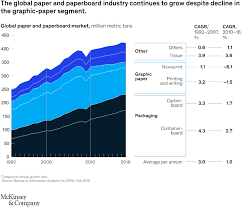 Coated Paper Grade Chart The Packaging Pulp And Paper Industry In The Next Decade
