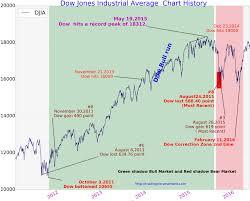 Dow Jones Chart Dow Jones Chart 2011 To 2015