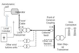 wind power plant schematic diagram modeling issues of gridintegrated modeling issues of grid integrated wind farms for power system figure 2 general schematic of a