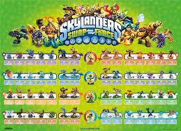 Skylanders Imaginators Chart Ranking All Six Skylanders Games