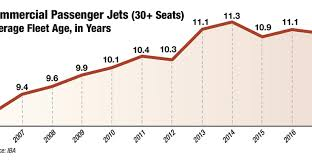 Top 10 Lessors And Mid Life Aircraft Market Trends Mro Network