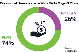 Many Americans Dont Have A Plan To Pay Off Their Debts