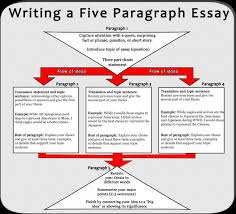 organizing an essay address what is a cause and effect  nyu creative writing summer school buy an essay organizing argumentative bc90e816889dcf39554f6735aee organizing an essay essay