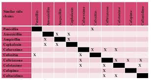 13 Skillful Allergy Cross Sensitivity Chart