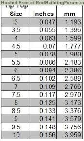 25 Perspicuous Fishing Rod Tip Size Chart