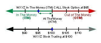 Nse Stock Options Charts Pricing Options Nasdaq