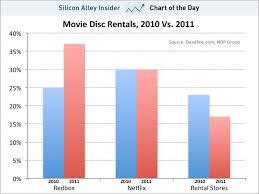 Netflix Vs Redbox Netflix New Movies Chart