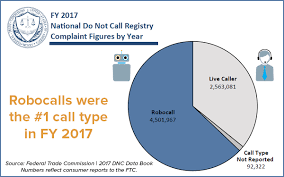 Ftc Releases Fy 2017 National Do Not Call Registry Data Book