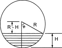 Horizontal Tank Calibration Chart Cylindrical Tank An Overview Sciencedirect Topics