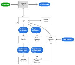 Mobile Ui Patterns A Flowchart For User Registration