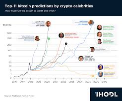 Chart Of The Day Top 11 Bitcoin Predictions By Crypto