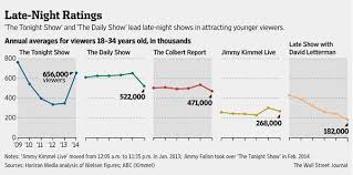 Daily Show Ratings Chart Late Night Ratings Paul Harris Online