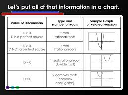 The Discriminant Check For Understanding Ppt Download