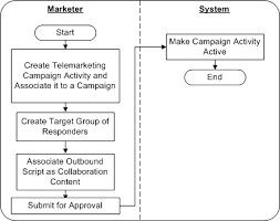 Oracle Marketing User Guide