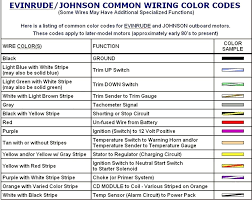 mercury marine wiring color codes travelersunlimited club mercury marine wiring color codes 1 mercury outboard wiring harness color code
