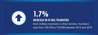 Transferring The Gi Bill Spouses And Dependents Drexel Online