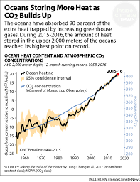 The Most Powerful Evidence Climate Scientists Have Of Global