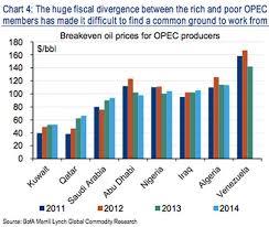 Мировой рынок нефти В этой связи нет ничего удивительного в том что нефтегазовый сектор тесно связан с мировыми ценами на черное золото Однако в особенности это сильно бьет
