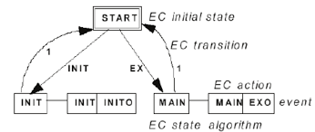 Basic Elements Of The Execution Control Chart Some Of The