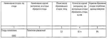 Реферат Проблема утилизации отходов на предприятии ЗАО РАССТАЛ  Проблема утилизации отходов на предприятии ЗАО amp quot РАССТАЛ amp